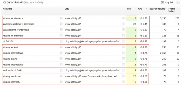 AdTaily - Client SWL - SearchMetrics - MoneyKeywords